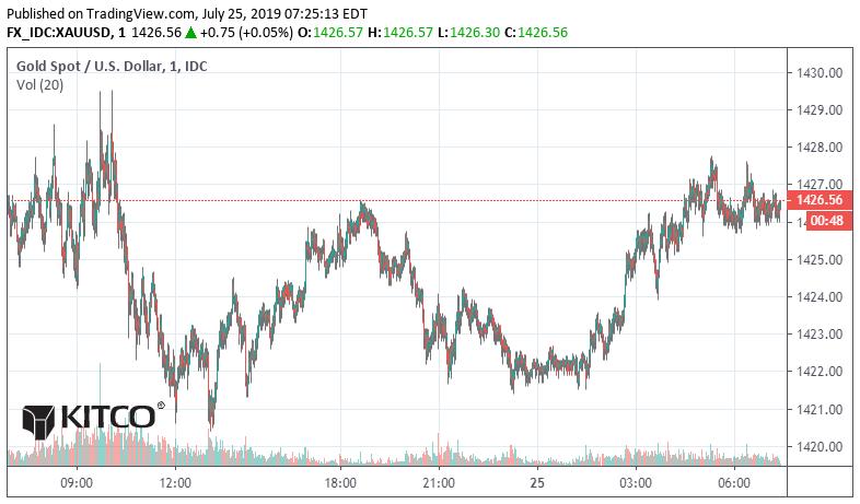 Kitco Gold And Silver Price Chart Caska