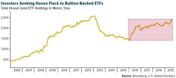 SWOT Analysis: Inflows Into Gold ETFs Hit 1,000 Metric Tons