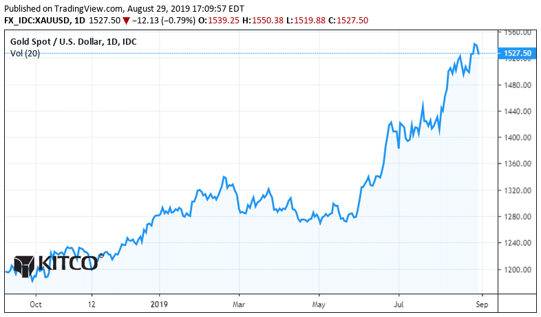 Gold and silver prices get slammed – is it over? 1