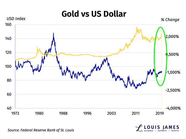 The Us Dollar Vs Gold Has Something Changed Kitco News