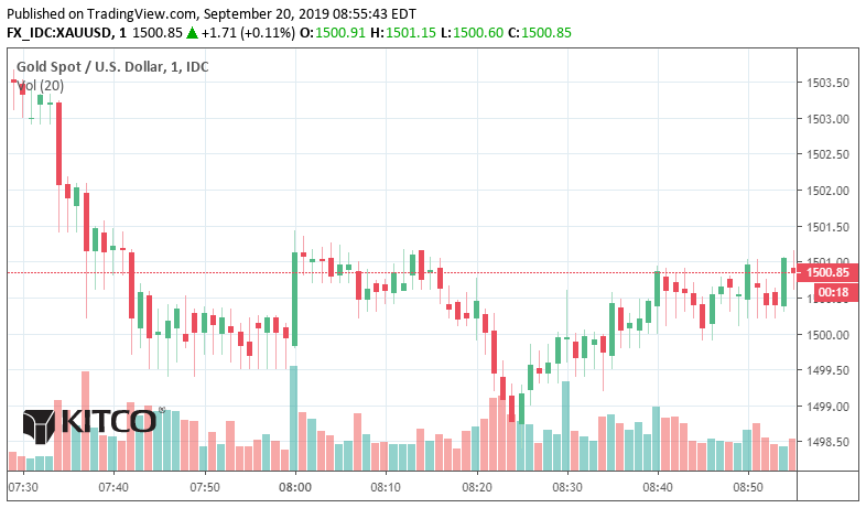 Gold and Silver setting up for a big move 1