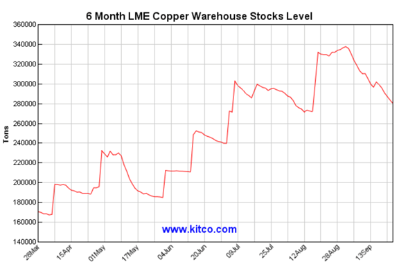 Dr Copper S Warning Kitco News