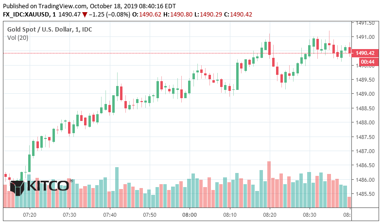Gold and silver resume downtrend 1