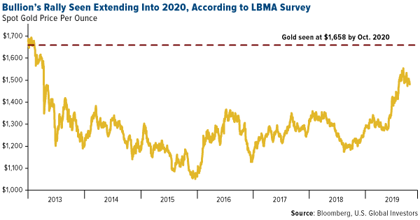 Swot analysis: the Dutch national bank is bullish on gold 1