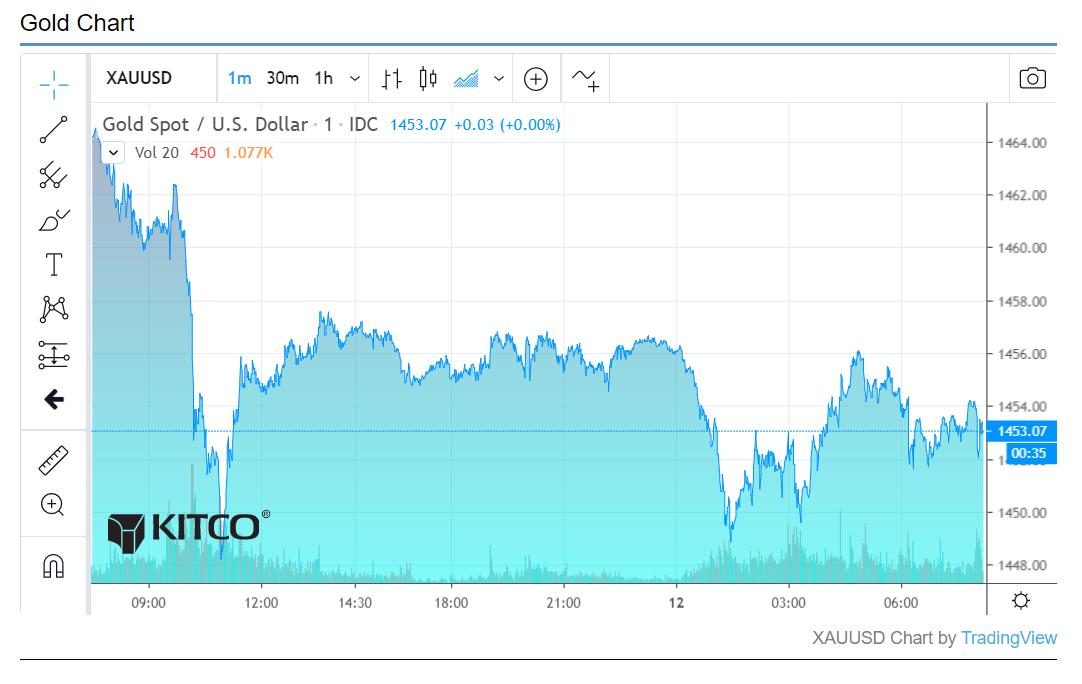 Kitco Silver Price Chart Caska