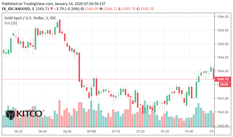 Gold, silver headed lower | Kitco News 1