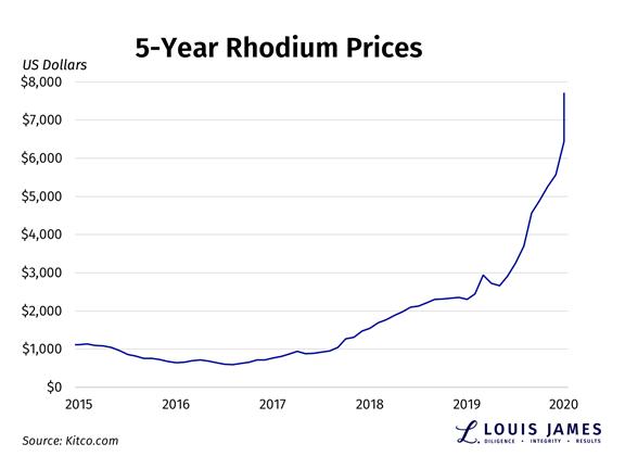 Rhodium Roulette | Kitco News 1