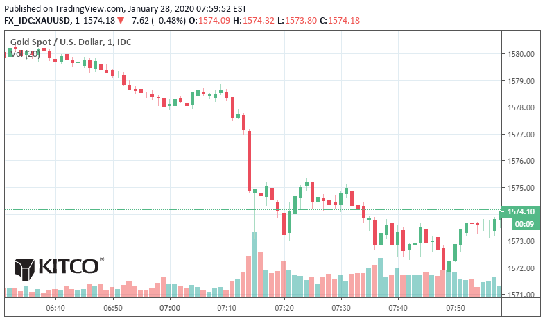 Gold reaching resistance; silver consolidates 1