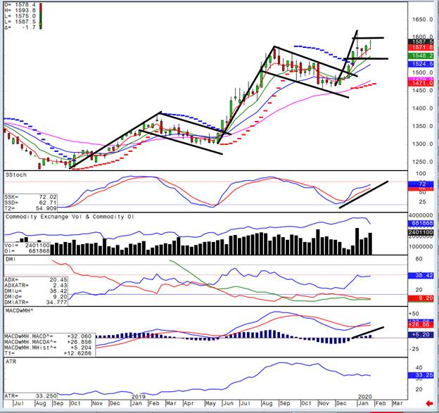 Gold - An explosive setup is about to occur 2