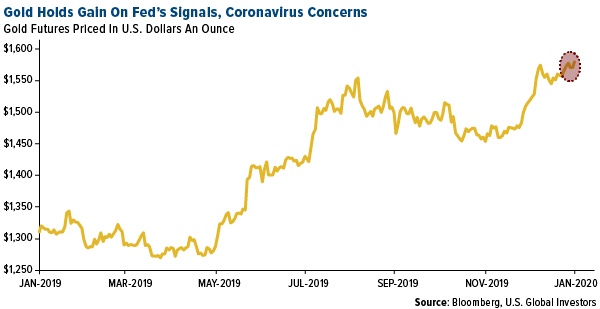 Swot analysis: gold ETFs hit a seven-year high 1