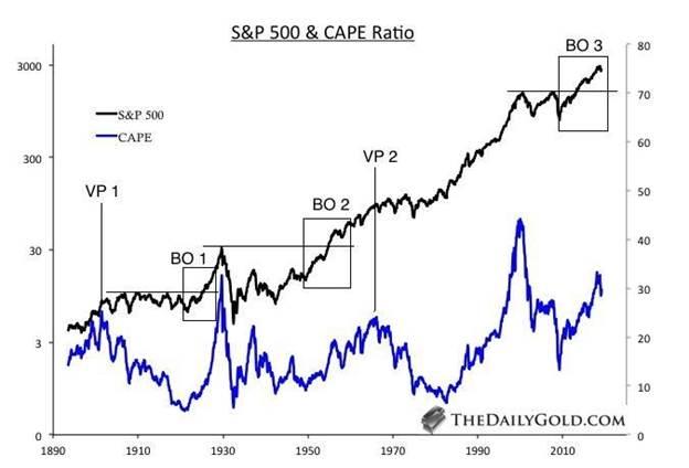 Historical analog for gold stocks 1