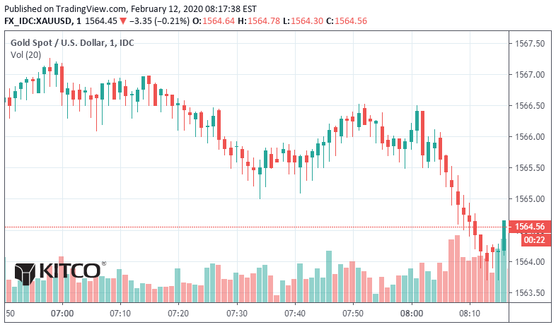 Gold, silver reaching support | Kitco News 1