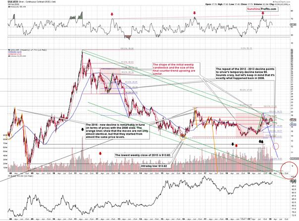 Silver's valuable insights into the upcoming PMs rally 1