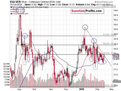 Silver's valuable insights into the upcoming PMs rally 2