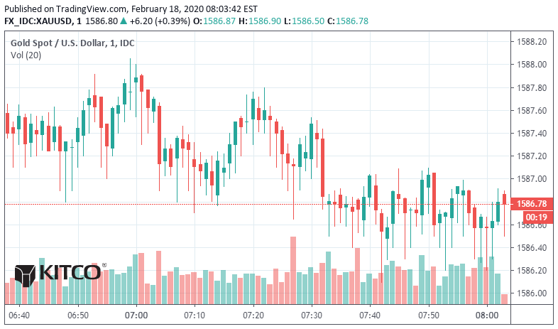 Gold looking to break out; silver at resistance 1