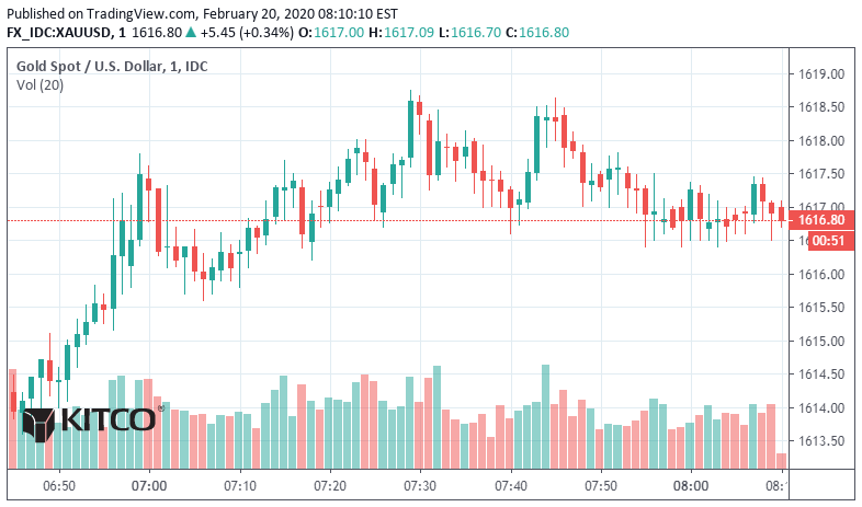 Gold, silver and platinum push higher 1