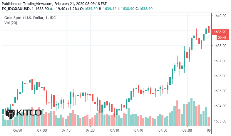Gold explodes; silver charging higher 1