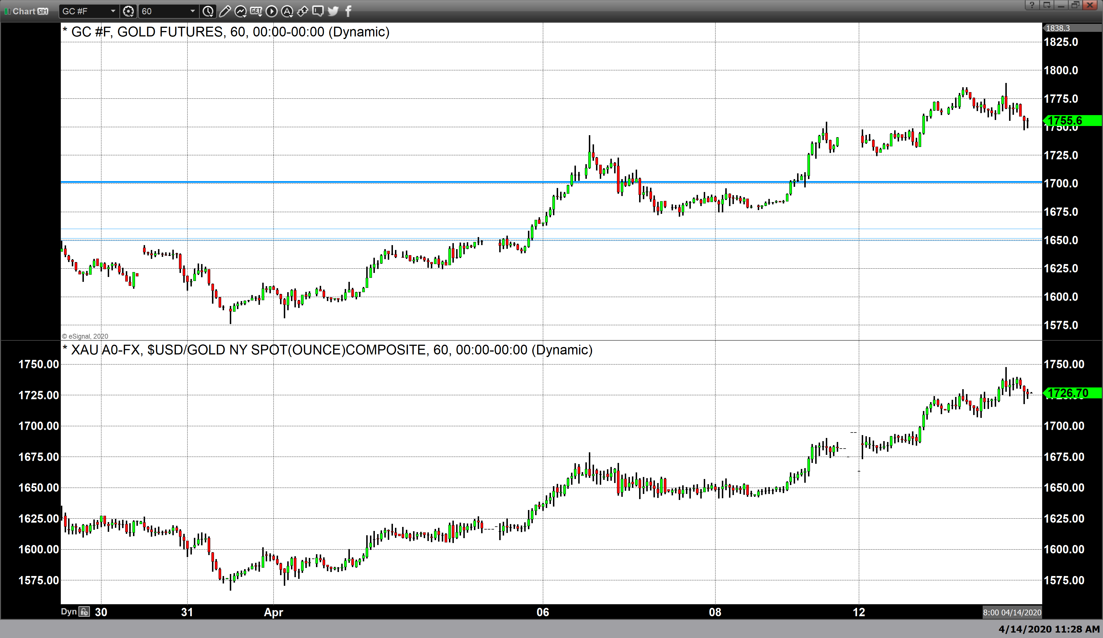 Gold Trades To Its Highest Level Of