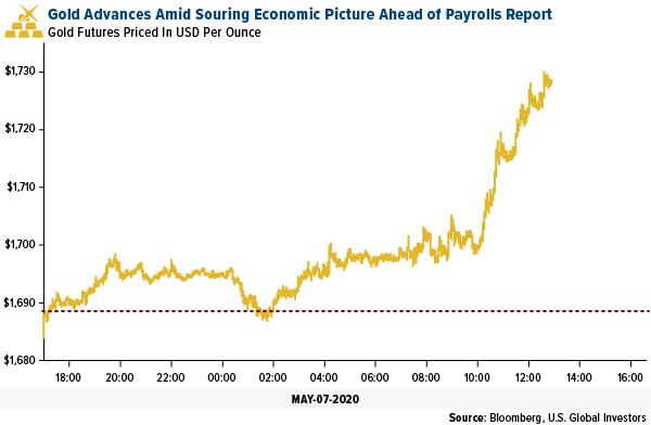 Gold Swot Traders Price In Negative U