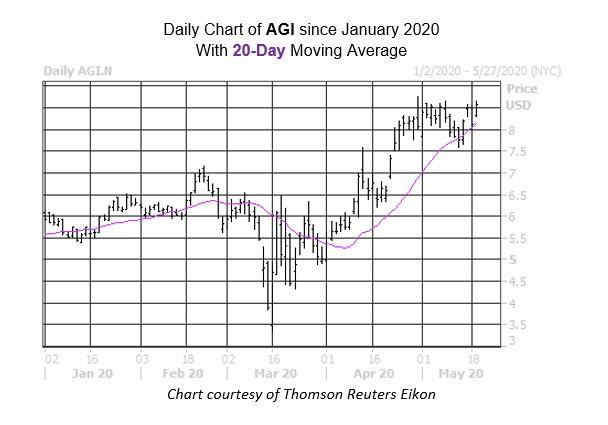 Daily Stock Chart AGI