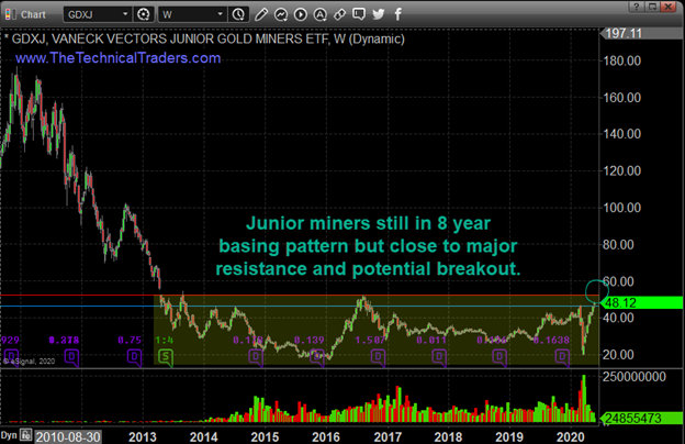 Gold, silver, miners teater on the brink of a breakout 3