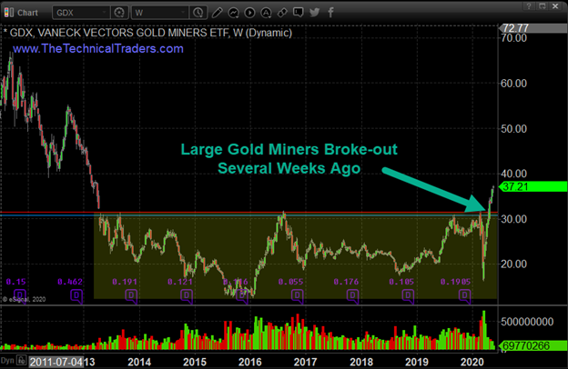 Gold, silver, miners teater on the brink of a breakout 4