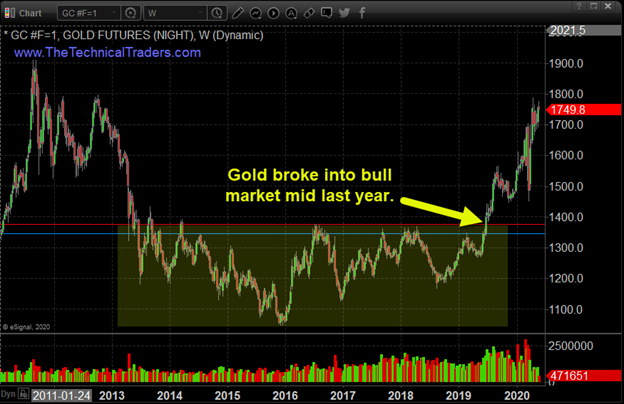 Gold, silver, miners teater on the brink of a breakout 5