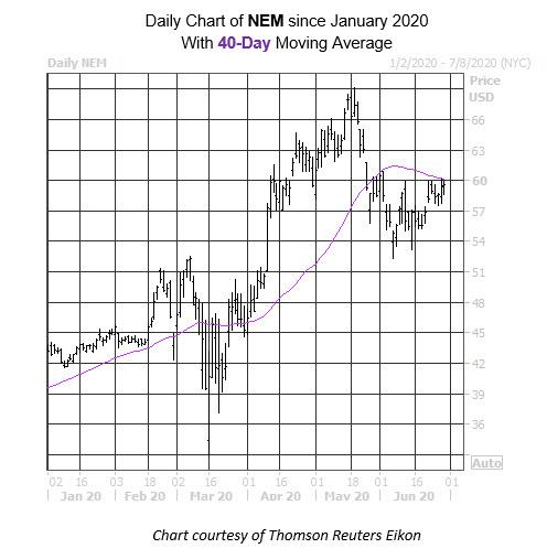 Daily Stock Chart NEM