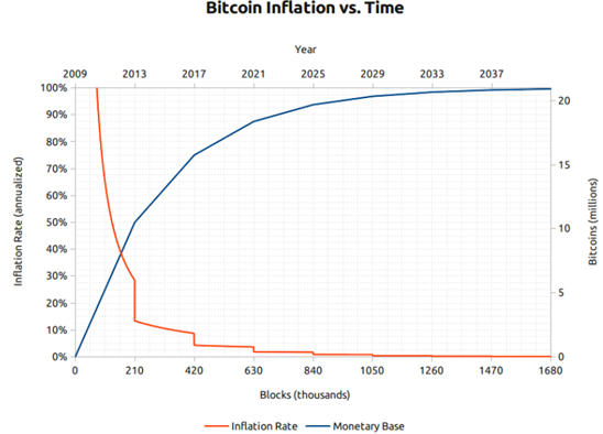 Bitcoin VS Time