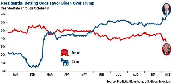 presidential betting odds favor biden over trump