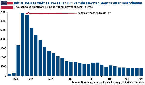 initial jobless claims have fallen but remain elevated months after last stimulus