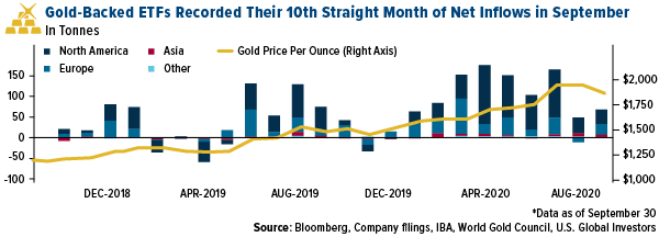 gold backed ETFs recorded 10th straight month of net inflows in september 2020