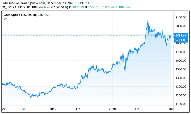 Gold fails at 1900 once again 1