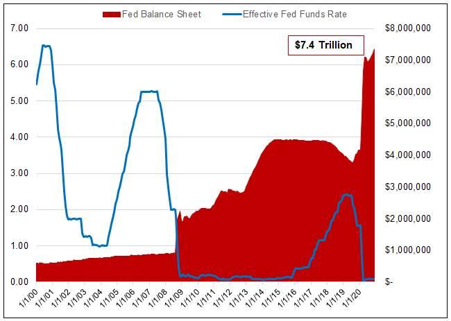 Figure 2 The US Spiraling Deficit