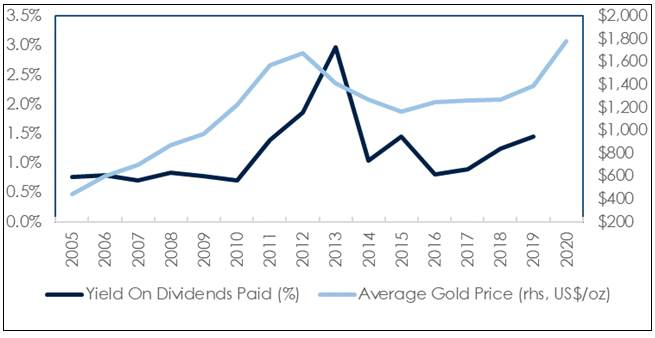 Figure 3 Gold Price vs Dividend Yield by a Selected Group of Larger Gold Stocks