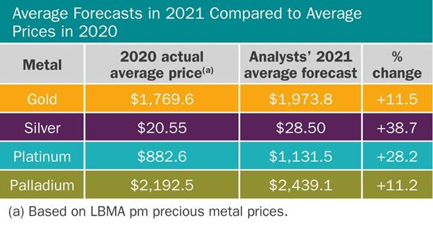 Precious metals prices will see double-digit gains in 2021; silver to steal the show - LBMA price forecast 2