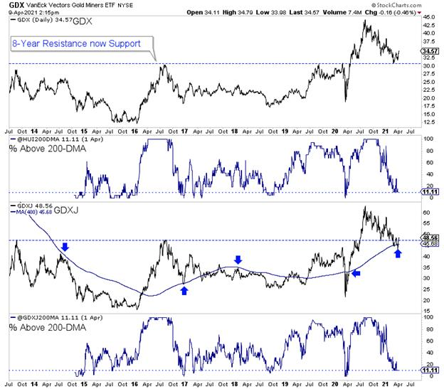 Gold miners bottom & 3 ways to add value 1