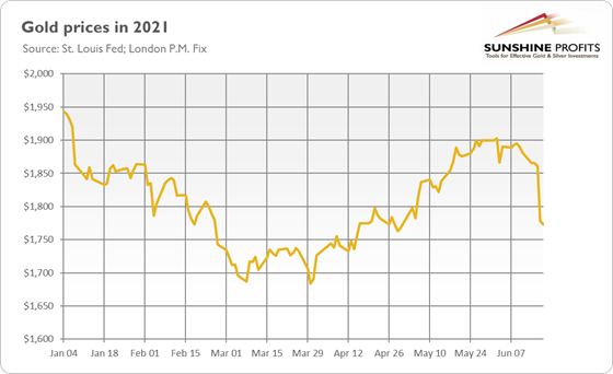Will gold survive a hawkish Fed? 1