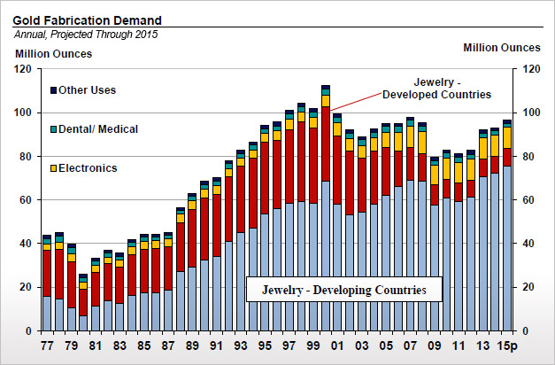 Gold Annual Total Demand Chart [CPM Group]