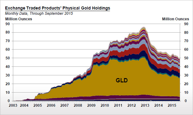 Exchange Traded Fund's Physical Gold Holdings Chart [CPM Group]