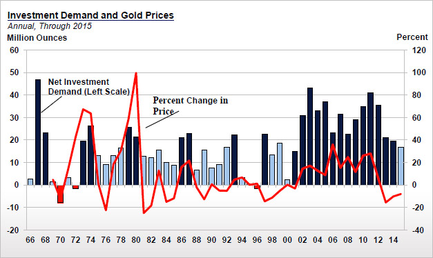Investment Demand's Effect on Gold Prices [CPM Group]