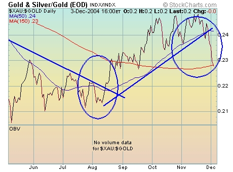 Price And When It Is Falling The Gold Leading Stocks As You Can See Began To Lead In August Started Lag Last