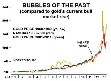 Bulle de l'or ?  l'or bulle spéculative ? pas du tout !  Oct272011_1