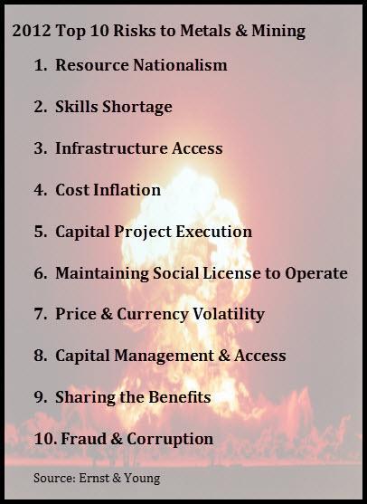 Top 10 Mining Risks (2012)