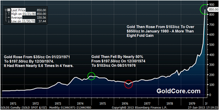 Gold in USD, Monthly from 1970s – (GoldCore)