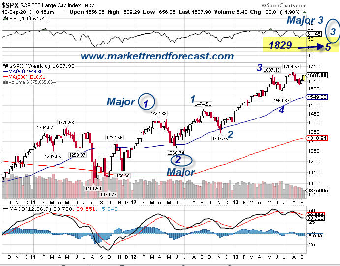 SP 500 Unfolding As We Projected, What Is Next? | Kitco