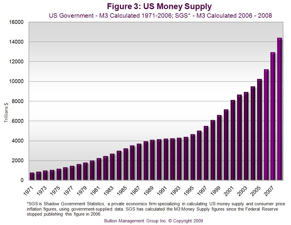 money supply m1 m2 m3 pdf