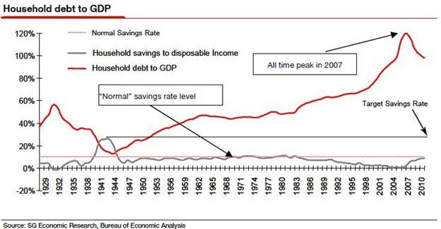 Household debt to GDP long term.jpg