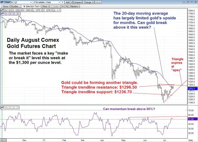 Daily August Comex Gold Futures Chart