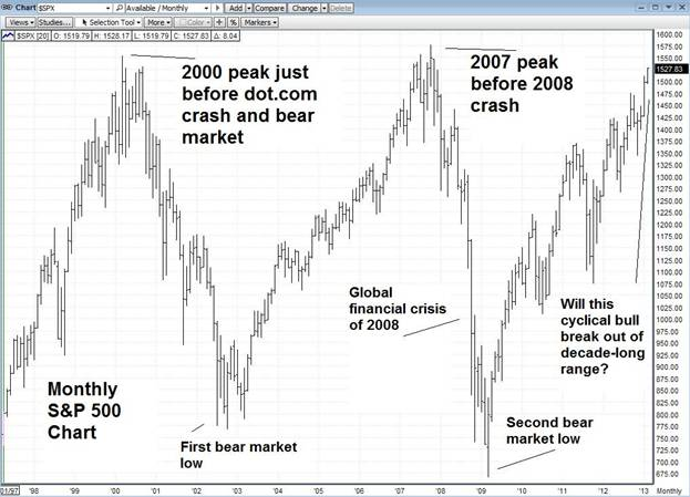 Stock Market Crashes 2000 2002 After Federal Reserve Rate Hike 1999 Chart